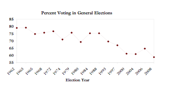 Voter turnout Canadian elections 1962-2008