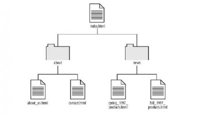 structure of generation 1 web sites