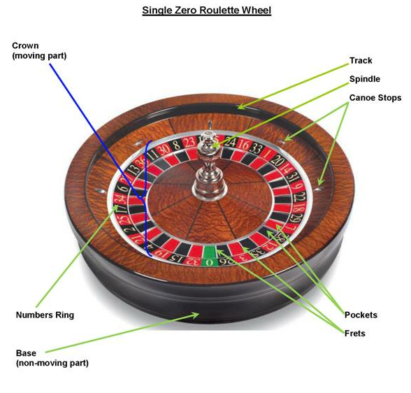 Clue: Roulette color