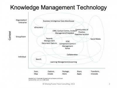 Graph of Knowledge Management technology
