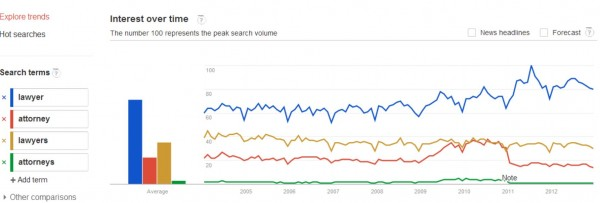 searches for lawyer in Canada