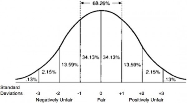 Bell curve illustrating normal distribution