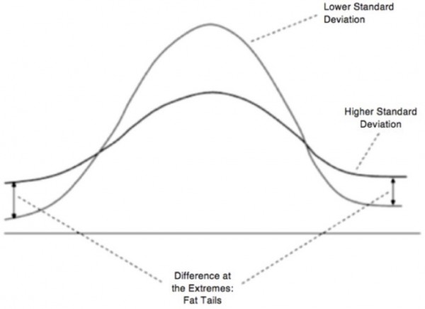 Bell curve illustrating abnormal distributions