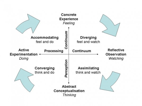 Kolb - Experiential Learning