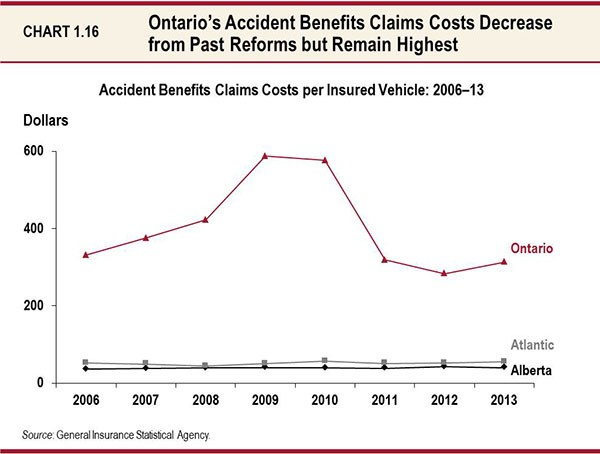 Ontario Budget Car Insurance Changes