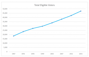 number of voters new