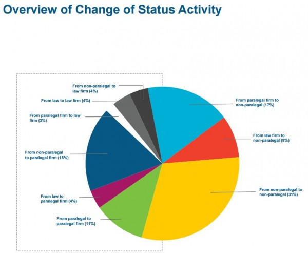 Change of Status Activity