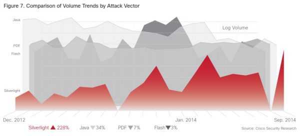 cisco-security-research-2015-volume-trends-by-attack-vector-pdf-swf-java