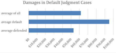young damages default judgment
