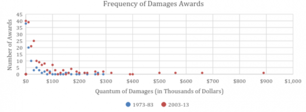 young frequency of damage awards