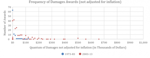 young frequency of damage awards not adjusted
